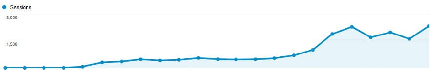 comfort pro seo campaign results