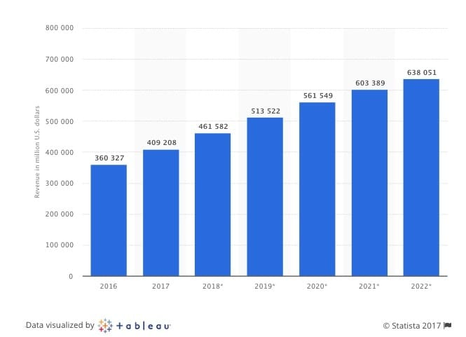 Ecommerce Revenue by Year