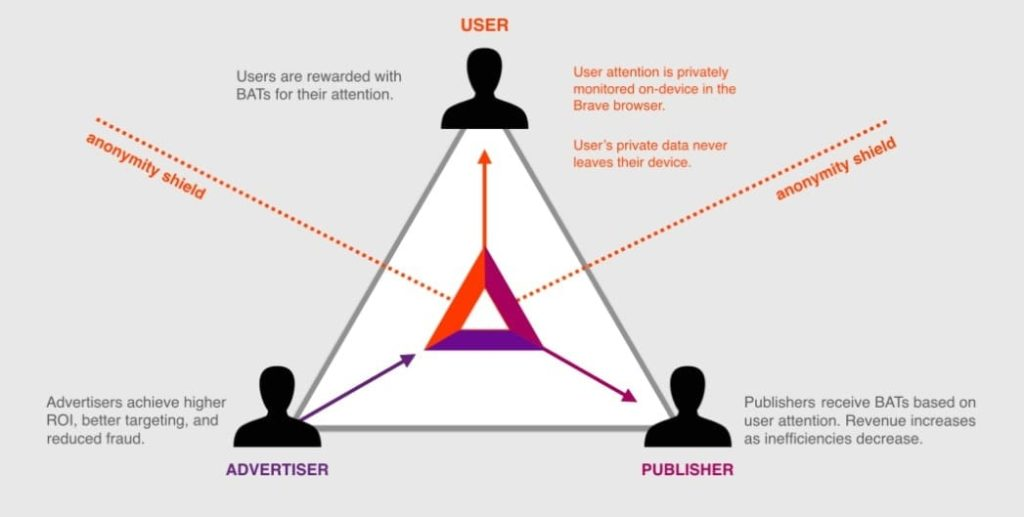 How Basic Attention Token Works