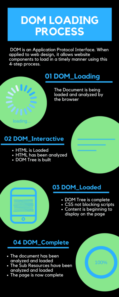The DOM Process in SEO and web design