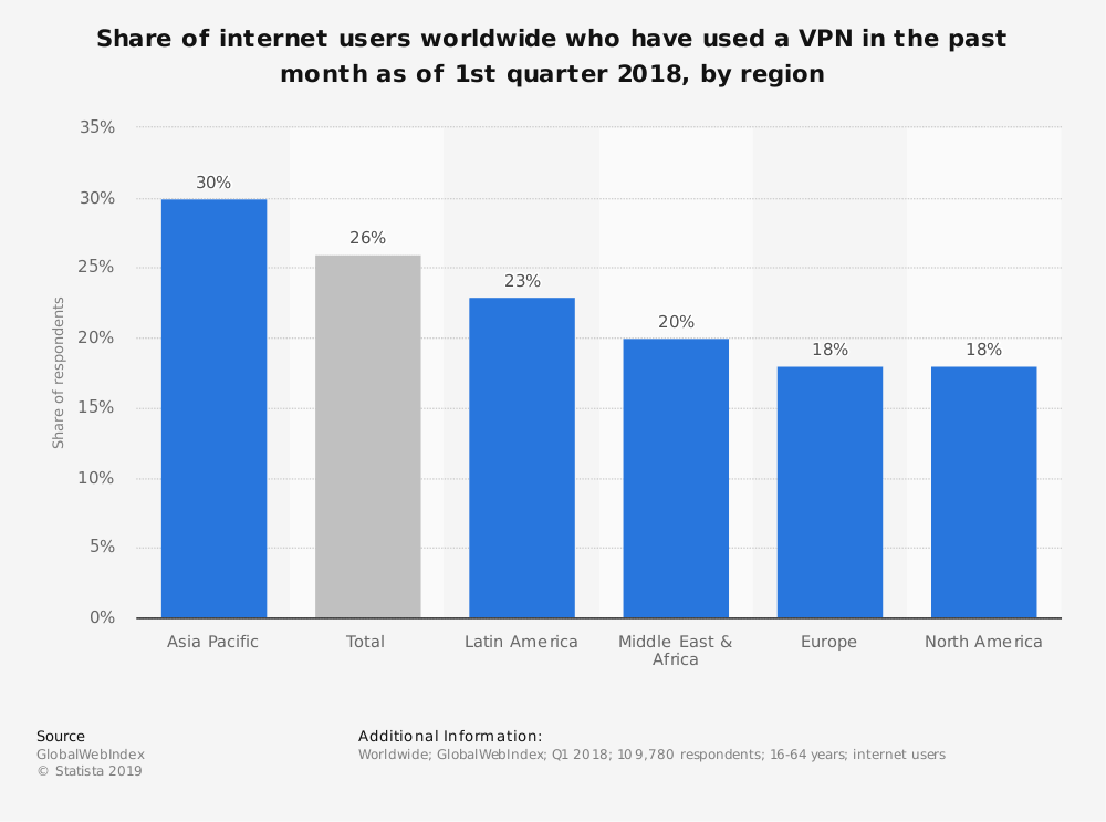 Global VPN Usage Graph