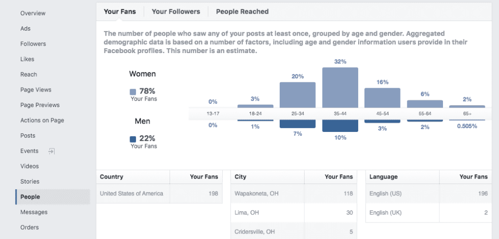 facebook insights statistics