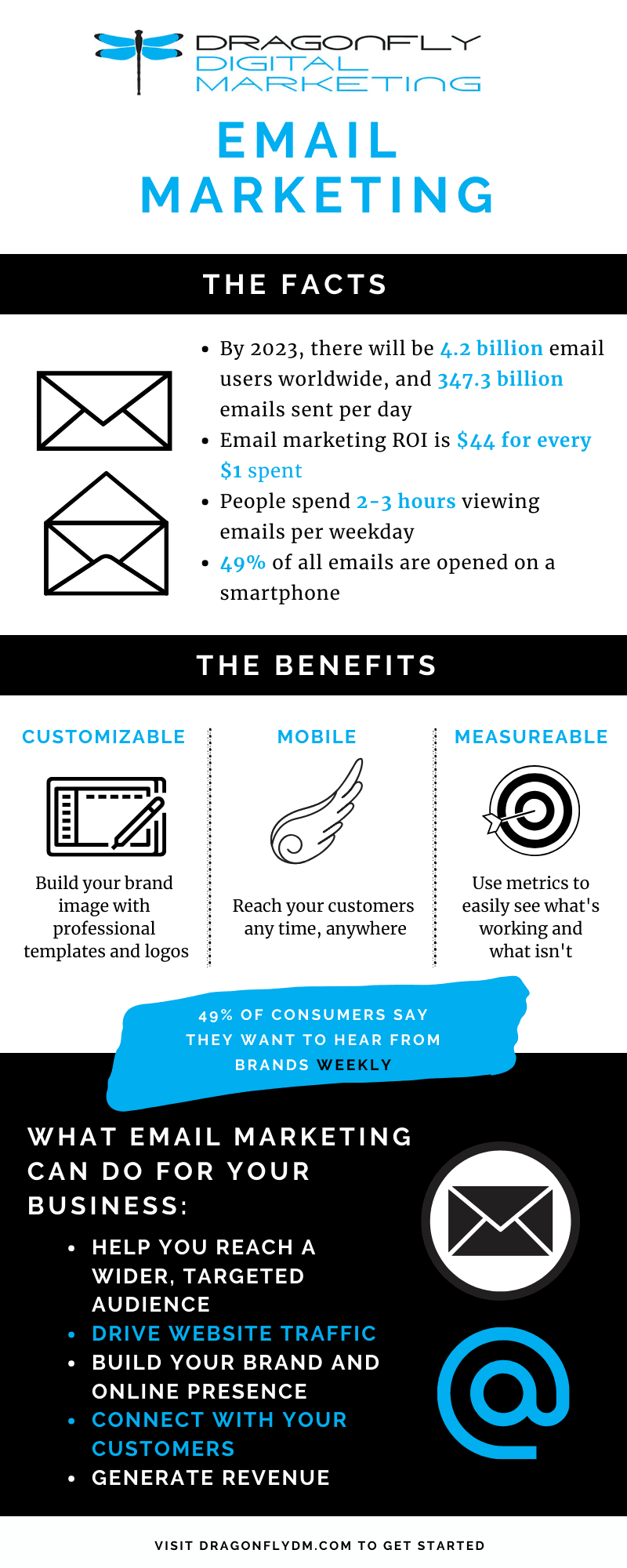 Digital marketing infographic with facts and information about email marketing.
