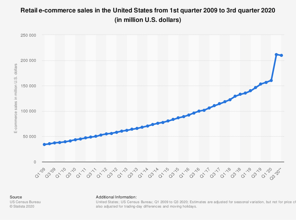 Chart showing growth in eCommerce sales.